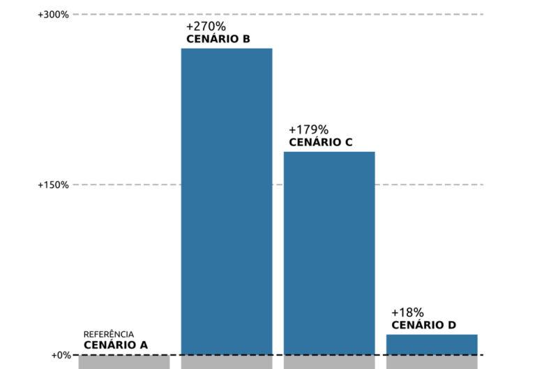 Abertura de escolas sem protocolos aumenta em 270% o risco de contágio