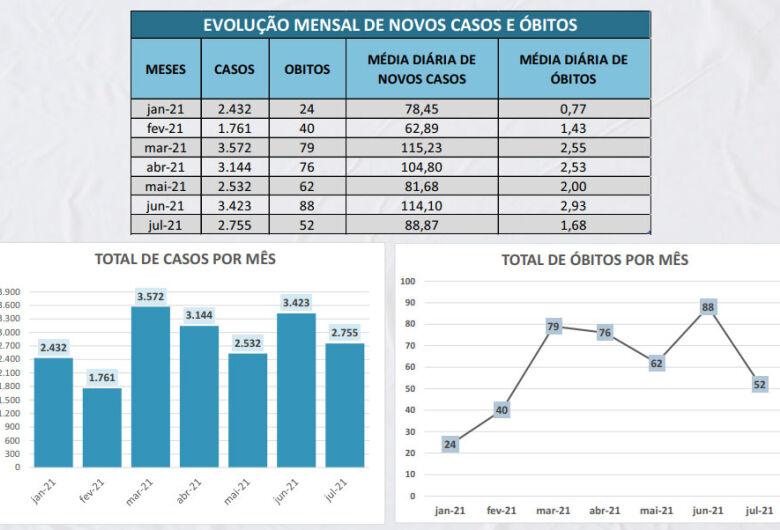 São Carlos registra queda significativa no número de mortes e casos de Covid-19 em julho