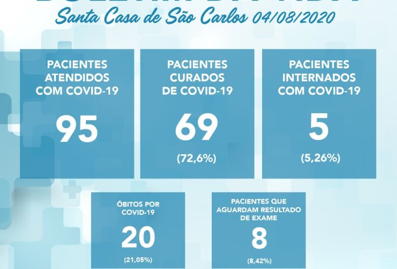Aumenta média de pacientes curados na Santa Casa de são carlos