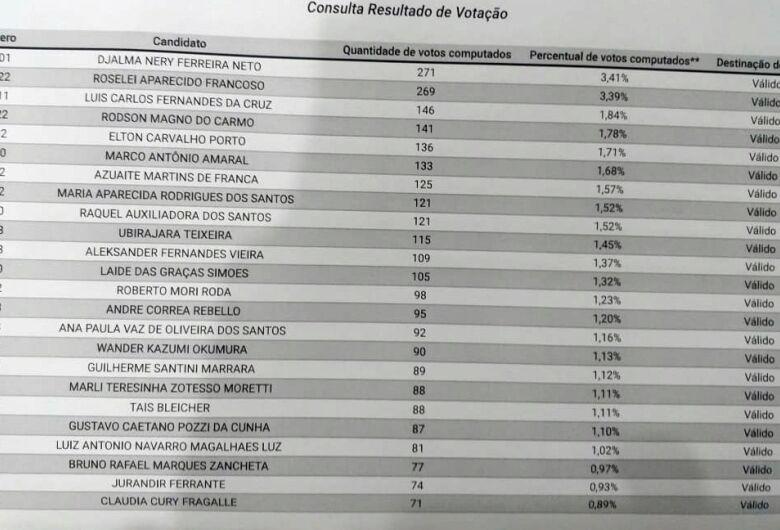 SCA divulga resultado parcial da votação na 121ª zona eleitoral para candidatos a vereador