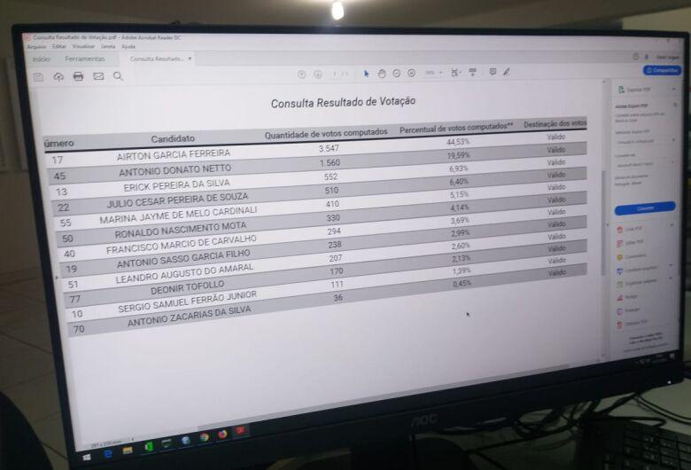 Em parcial, Airton lidera corrida eleitoral em São Carlos