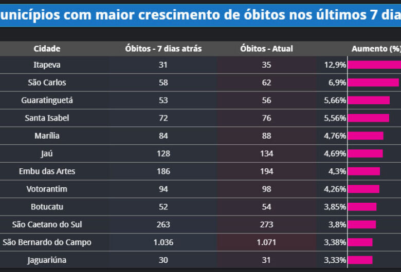 Covid-19: São Carlos aparece entre os municípios com maior aumento de mortes nos últimos sete dias
