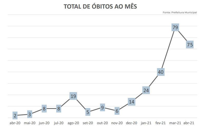 Gráfico mostra evolução de mortes causadas pelo novo coronavírus em São Carlos - Crédito: divulgação