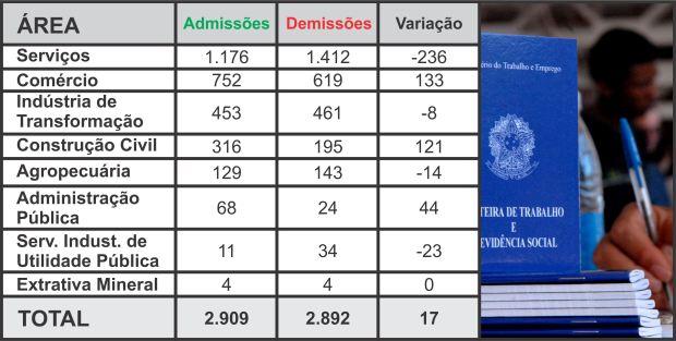 Fonte: Dados MTE/CAGED - (Gráficos: Tiago da Mata/SCA) -