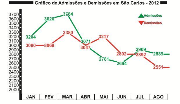 Gráfico de Admissão e Demissão ocorridos durante os oito primeiros meses de 2012 em São Carlos (Gráficos: Tiago da Mata / SCA) -