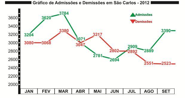 Gráfico de Admissão e Demissão dos nove primeiros meses de 2012 em São Carlos (Gráficos: Tiago da Mata / SCA) -