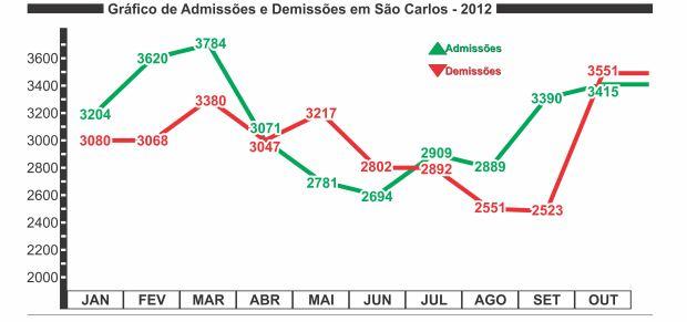 Gráfico de Admissão e Demissão até o mês de outubro em São Carlos (Gráficos: Tiago da Mata / SCA) -