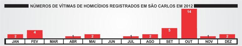 Número de homicídios registrados em São Carlos (Gráficos: Tiago da Mata / SCA). -