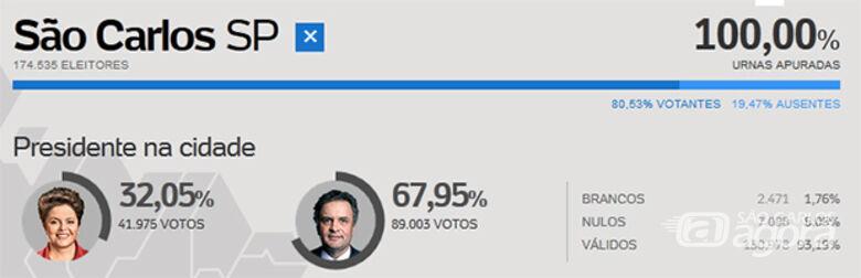 Acima o resultado final da votação em São Carlos. (arte Uol). -