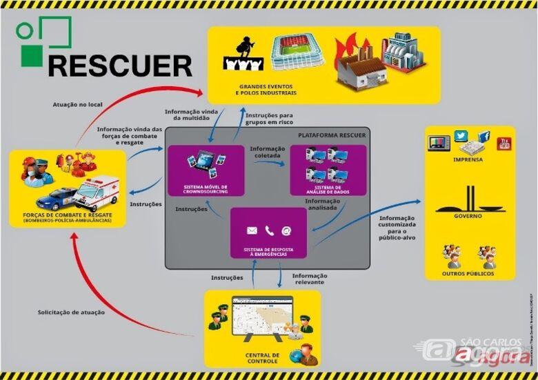 Essas imagens serão utilizadas para auxiliar a tomada de decisões em uma central de controle. Foto: Divulgação -