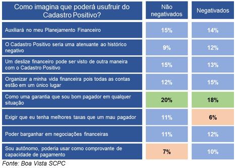 Para 46% dos consumidores, Cadastro Positivo tem como principal benefício auxiliar na obtenção de crédito e contratação de financiamentos -