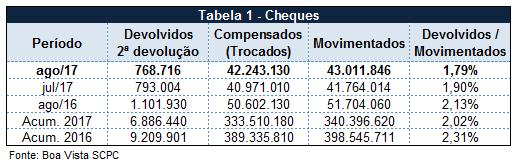 Percentual de cheques devolvidos atinge 1,79% em agosto, segundo Boa Vista SCPC -