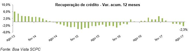 Boa Vista SCPC: recuperação de crédito cai 2,3% no acumulado 12 meses -
