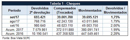 Percentual de cheques devolvidos atinge 1,75% em setembro, segundo Boa Vista SCPC -