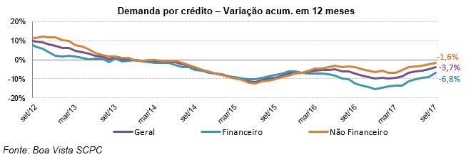 Demanda por Crédito do Consumidor sobe 0,3% em setembro -
