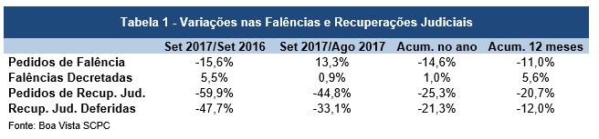 Pedidos de falência caem 14,6% nos valores acumulados até setembro, diz Boa Vista SCPC -
