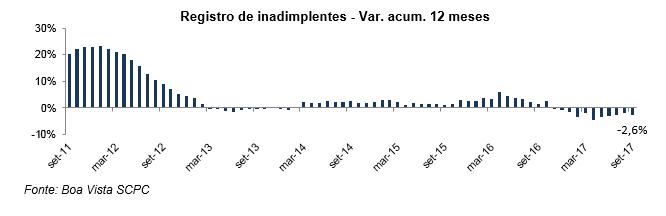 Inadimplência do consumidor cai 2,0% no acumulado do ano, informa Boa Vista SCPC -