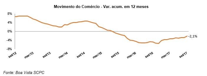 Movimento do Comércio sobe 1,5% em setembro, diz Boa Vista SCPC -