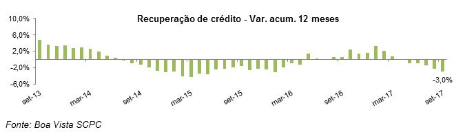 Boa Vista SCPC: recuperação de crédito cai 3,0% no acumulado 12 meses -