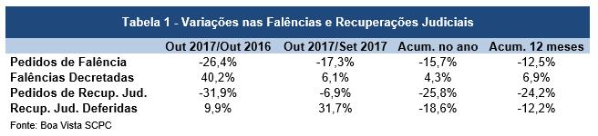 Pedidos de falência caem 15,7% no acumulado do ano, diz Boa Vista SCPC -