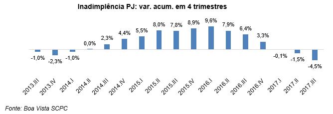 Inadimplência das empresas diminui 5,3% no acumulado do ano até o 3° trimestre, diz Boa Vista SCPC -