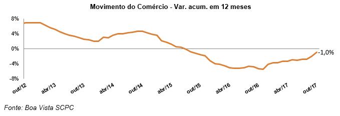 Movimento do Comércio sobe 0,4% em outubro, diz Boa Vista SCPC -