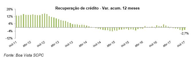 Boa Vista SCPC: recuperação de crédito cai 2,7% no acumulado em 12 meses -