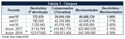 Percentual de cheques devolvidos atinge 1,90% em novembro, segundo Boa Vista SCPC -