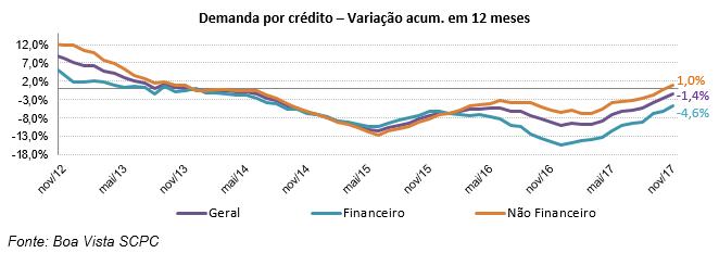 Boa Vista SCPC: Demanda por Crédito do Consumidor sobe 5,1% em novembro -