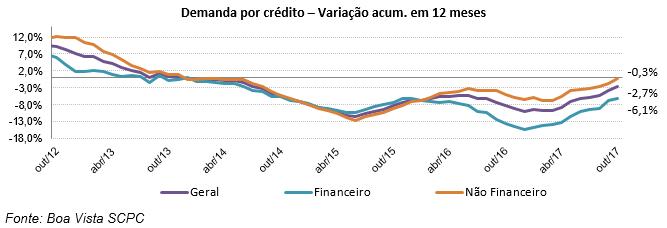 Boa Vista SCPC: Demanda por Crédito do Consumidor cai 3,3% em outubro -
