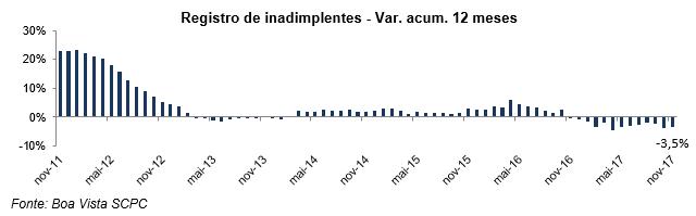 Inadimplência do consumidor cai 2,4% em novembro, informa Boa Vista SCPC -