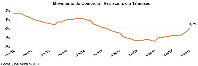 Movimento do Comércio atinge primeiro número positivo desde junho de 2015, informa Boa Vista SCPC -