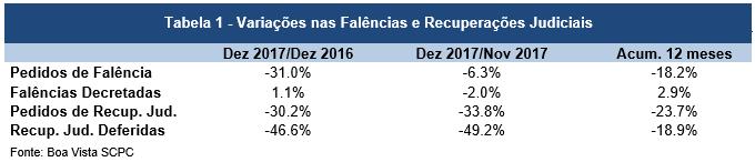 Pedidos de falência caem 18,2% em 2017, diz Boa Vista SCPC -