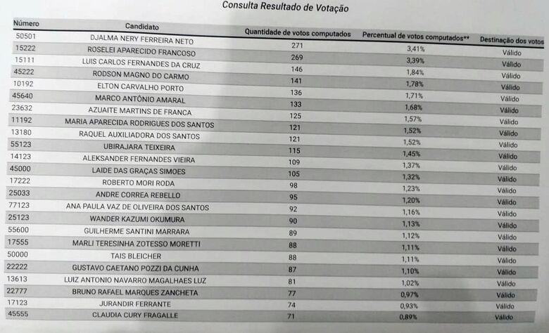SCA divulga resultado parcial da votação na 121ª zona eleitoral para candidatos a vereador - Crédito: Abner Amiel/São Carlos Agora