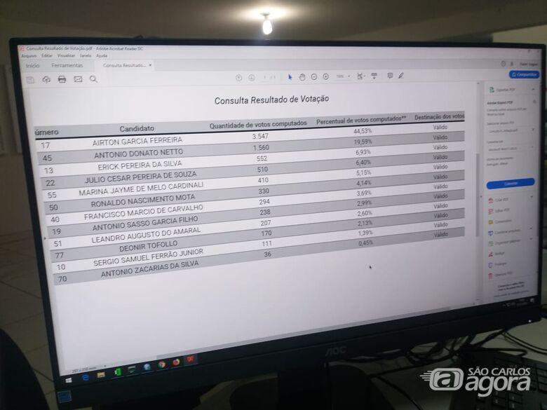 Em parcial, Airton lidera corrida eleitoral em São Carlos - Crédito: Abner Amiel/São Carlos Agora