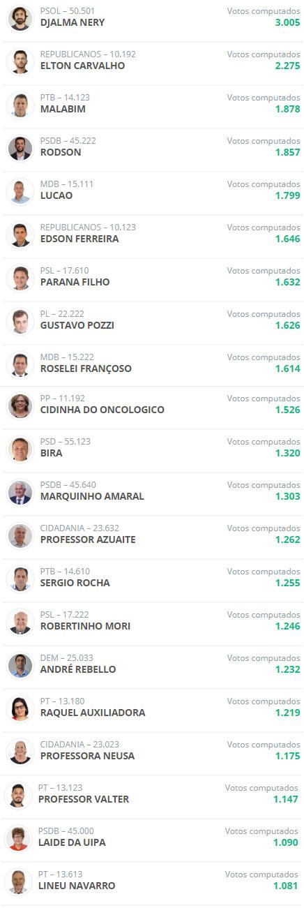 Com quase 100% das urnas apuradas, veja os 21 vereadores mais votados