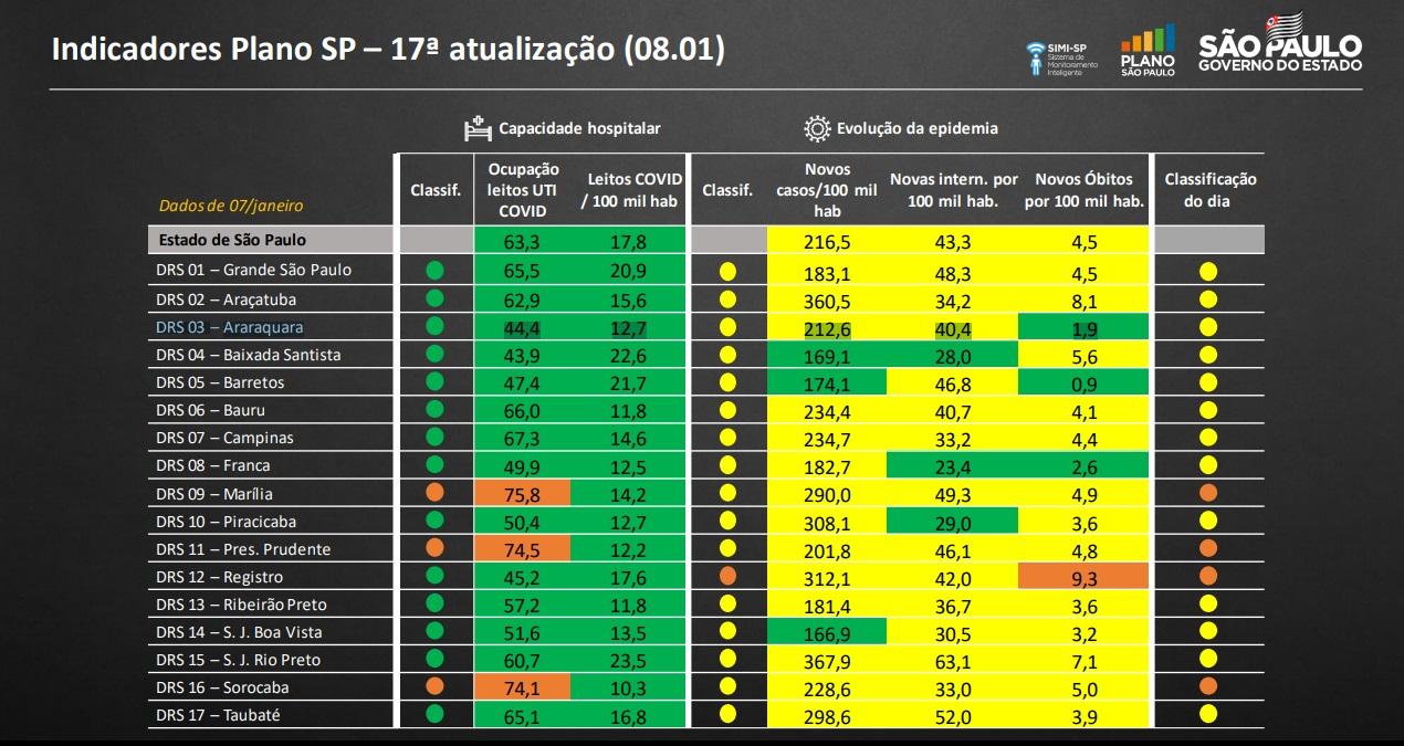 Painel mostra indicadores da última atualização de fases em 08/01