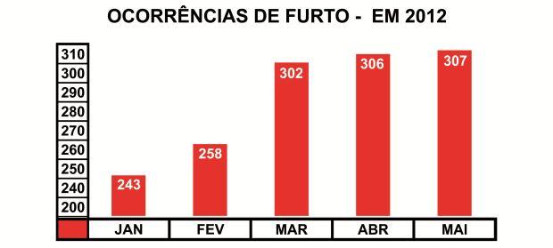 Mês de maio teve o número mais elevado de ocorrências de furto e roubo em São Carlos. (Gráfico: Tiago da Mata)