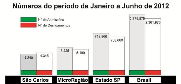 Fonte: MTE/CAGED - (Gráficos: Tiago da Mata/SCA)