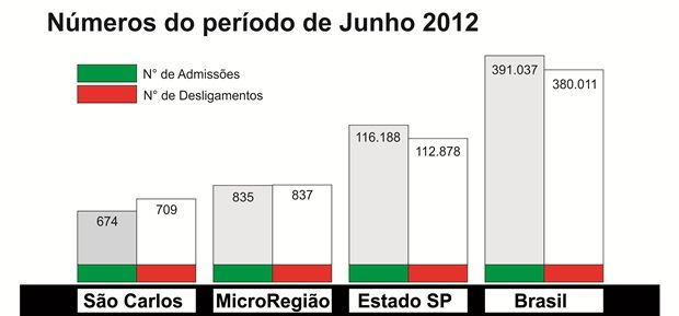 http://media.saocarlosagora.com.br/uploads/grafico-admissoes-e-demisoes-jun-2012-620289.jpg