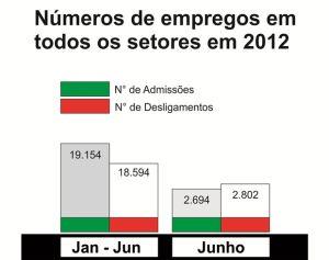 http://media.saocarlosagora.com.br/uploads/grafico-todos-admissoes-e-demisoes-jan-jun-2012-300237.jpg