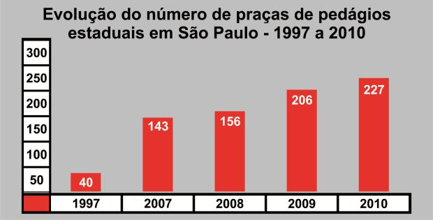 Gráfico: Tiago da Mata - Dados: Pedagiômetro / Artesp