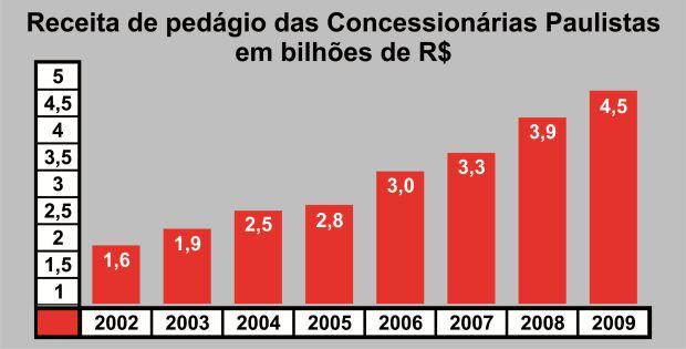 http://media.saocarlosagora.com.br/uploads/receitapedagios.jpg