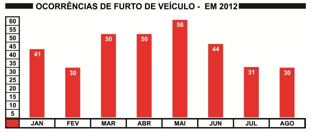 Número mensal de ocorrências de furto de veículo em São Carlos em 2012 (Gráfico: Tiago da Mata / SCA)