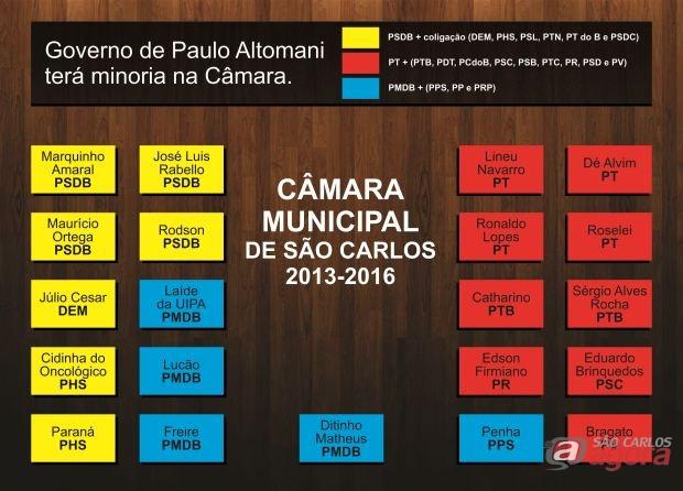 Governo de Paulo Altomani terá minoria na Câmara Municipal de São Carlos. (Gráficos: Tiago da Mata / SCA)
