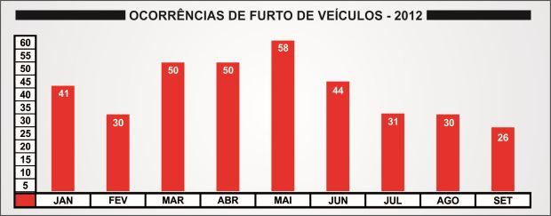 Número mensal de ocorrências de furto de veículo em São Carlos em 2012 (Gráficos: Tiago da Mata / SCA)