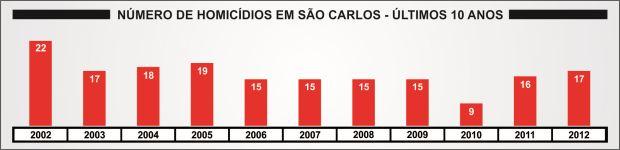http://media.saocarlosagora.com.br/uploads/graficos-furto-e-roubo-set2-620150.jpg