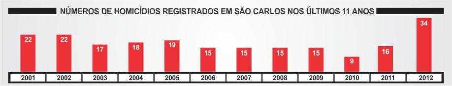 http://media.saocarlosagora.com.br/uploads/homicidios2012sc2.jpg