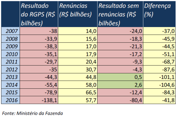 http://media.saocarlosagora.com.br/_versions_/uploads/renuncias_previdenciarias_c620400.png